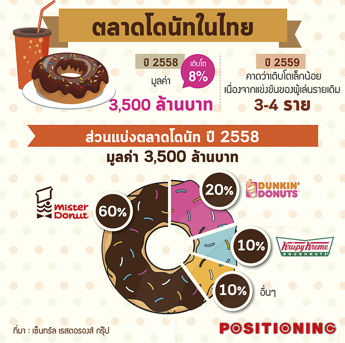 swot mister donut Dunkin donuts' first shop opened in 1950 in quincy, massachusetts the company started franchising in 1955 and now has over 11,700 locations worldwide.