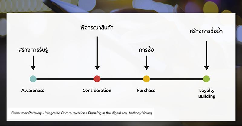 1_digital_Consumer