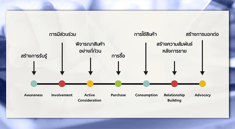 2_digital_Consumer