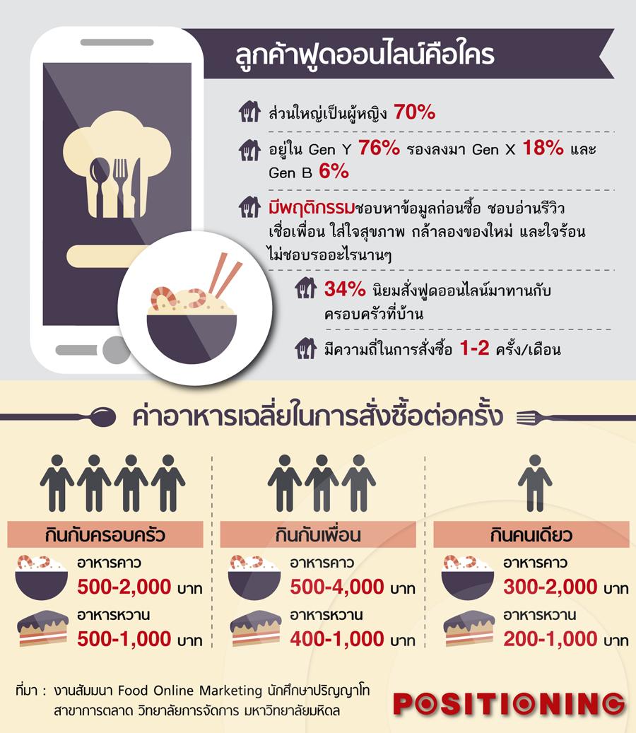 info2_food_online