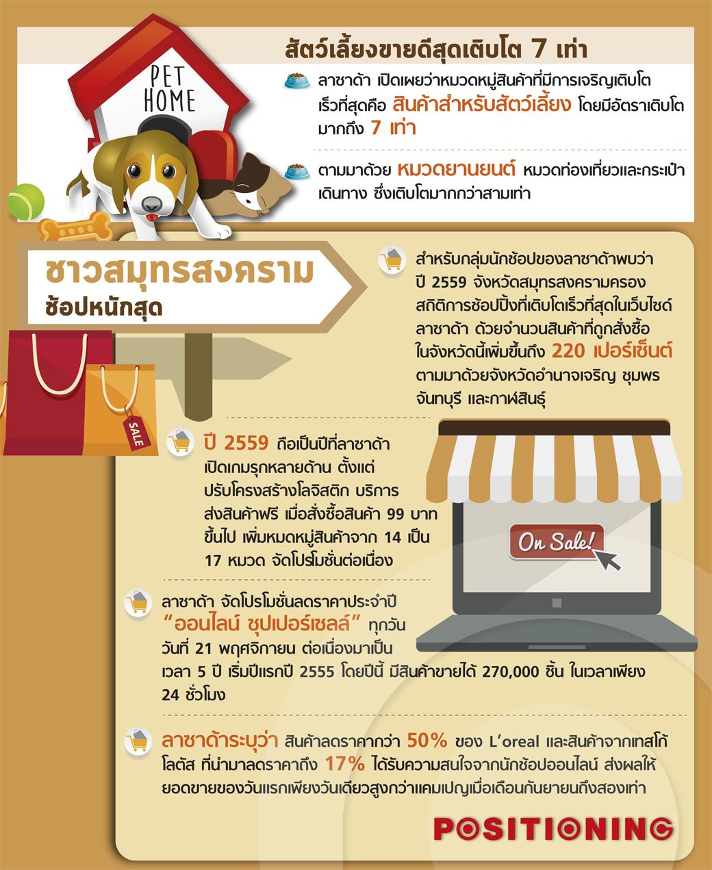 info_shop_lazada