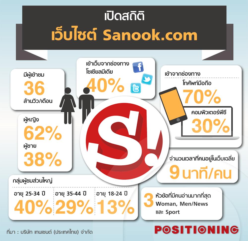 info_sanook_new