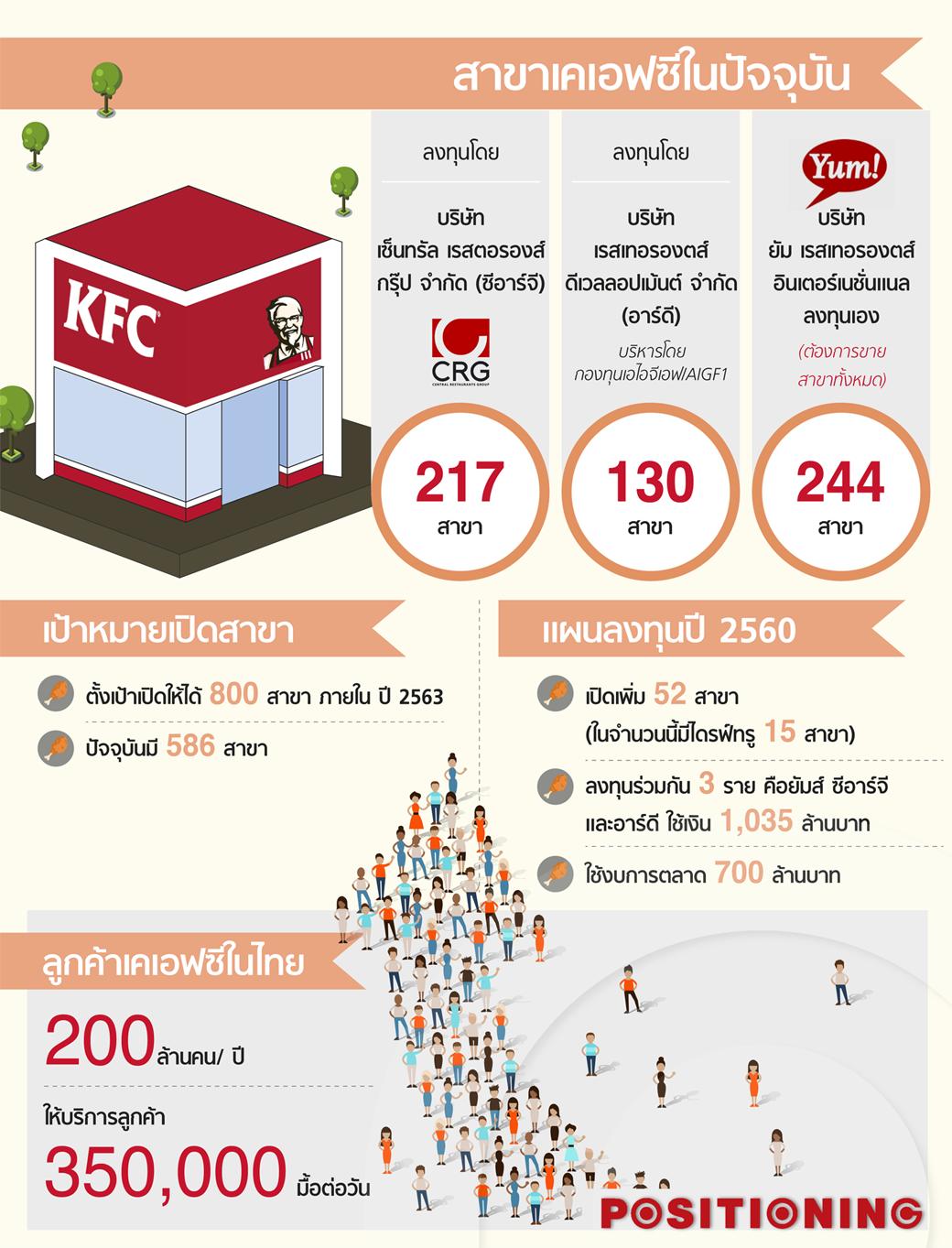 info_kfc