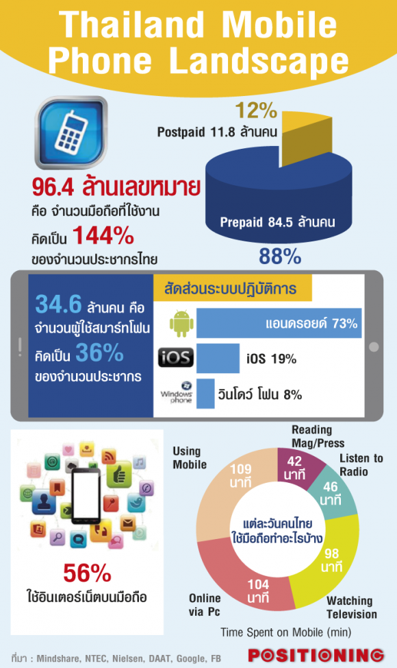 Thailand mobile phone landscape for Thailand mobel